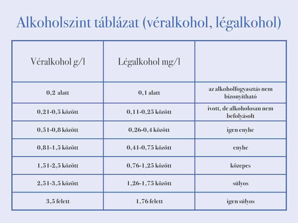 alkoholszint táblázat